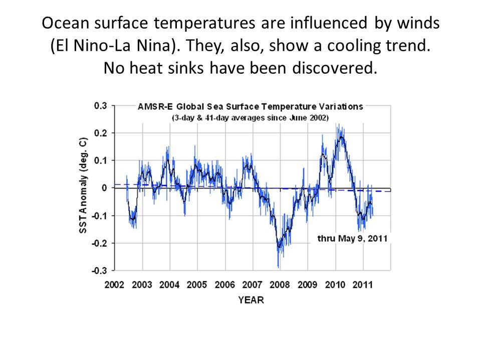 Ocean surface temperatures are influenced by winds (El Nino-La Nina)