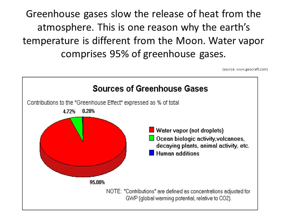Greenhouse gases slow the release of heat from the atmosphere