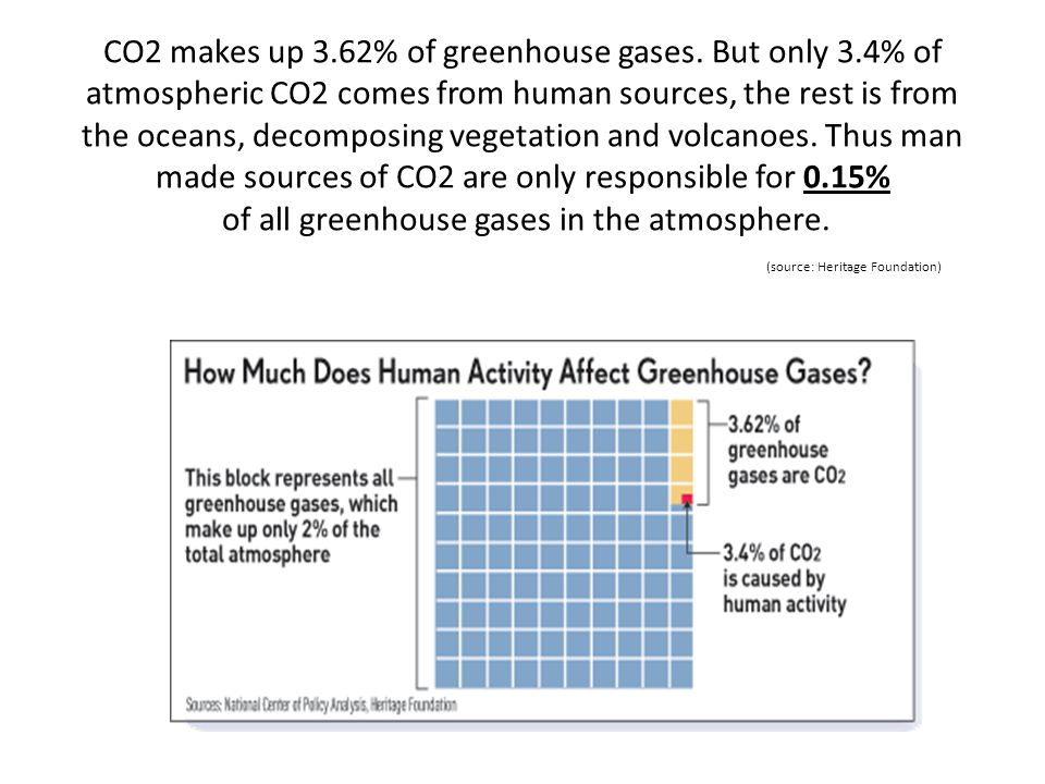CO2 makes up 3. 62% of greenhouse gases. But only 3