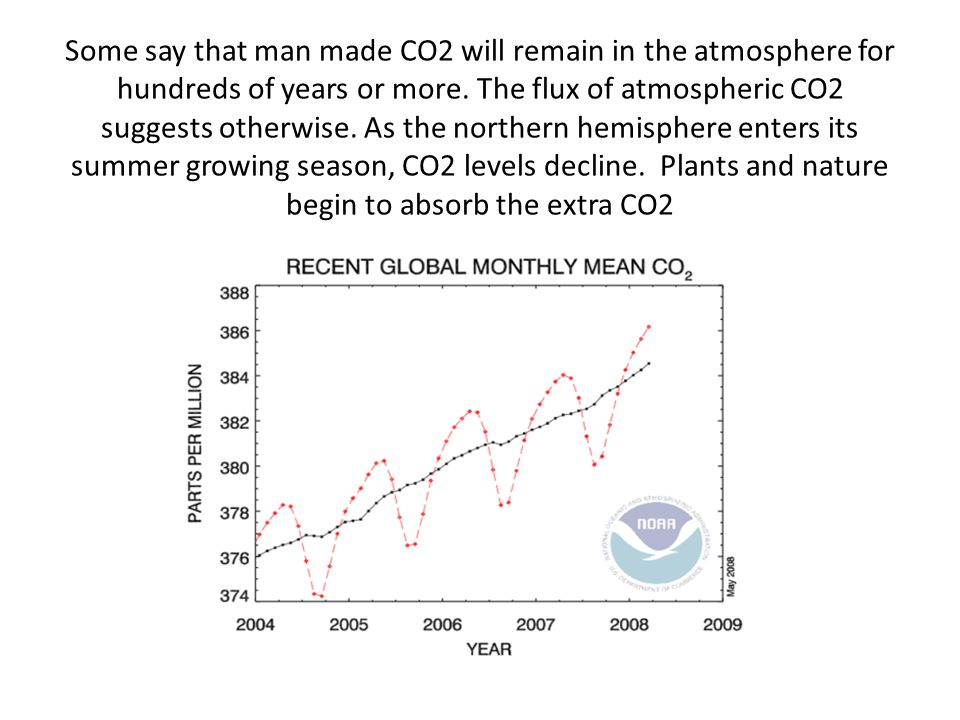 Some say that man made CO2 will remain in the atmosphere for hundreds of years or more.