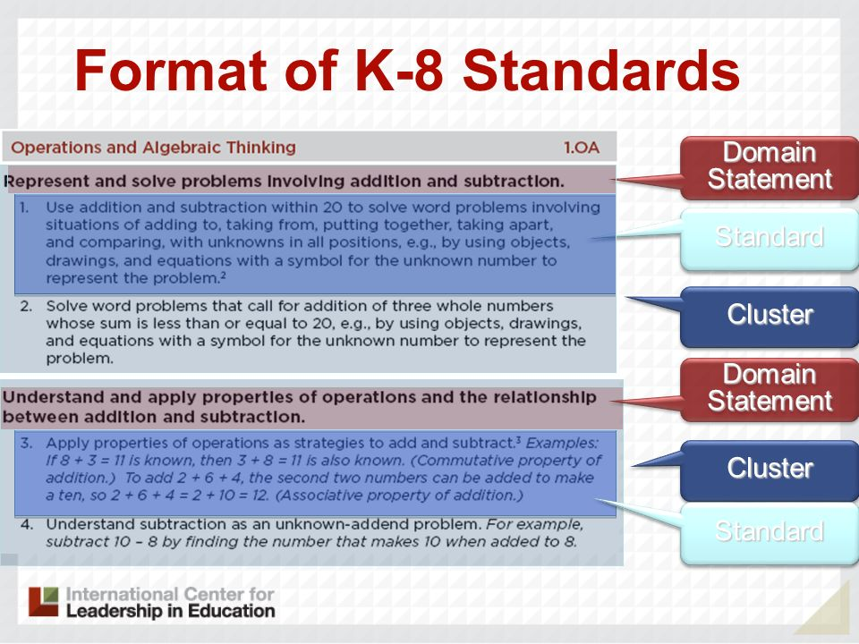 Format of K-8 Standards Domain Statement Standard Cluster