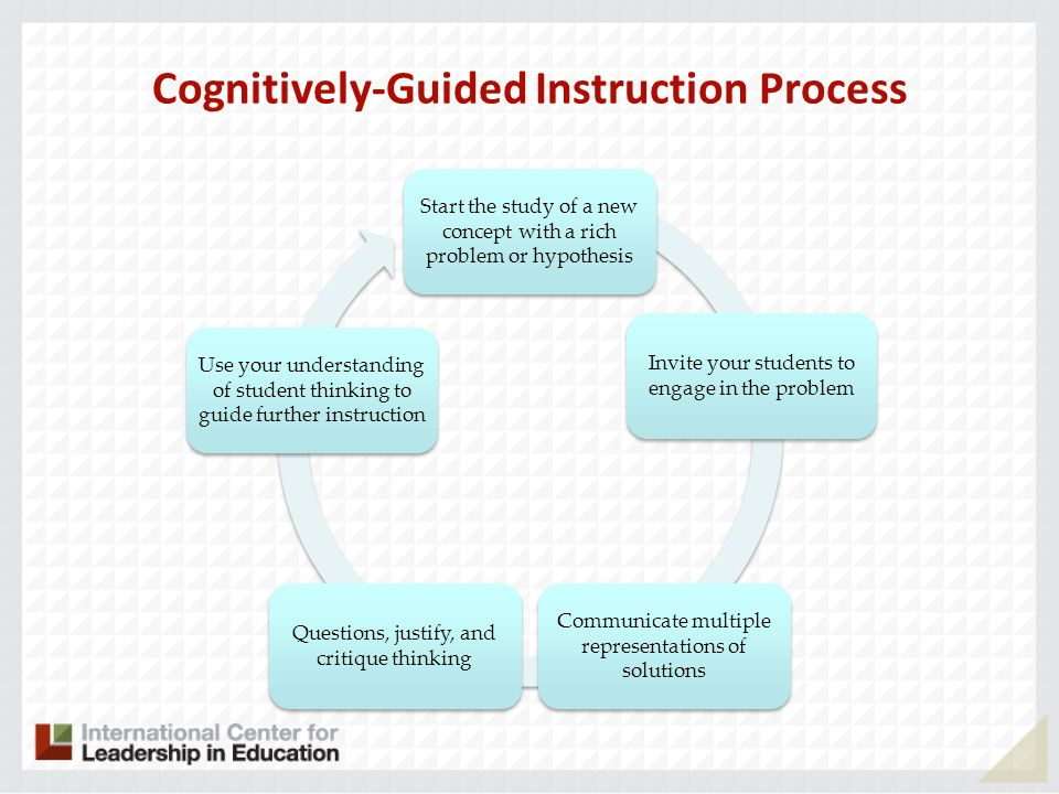 Cognitively-Guided Instruction Process