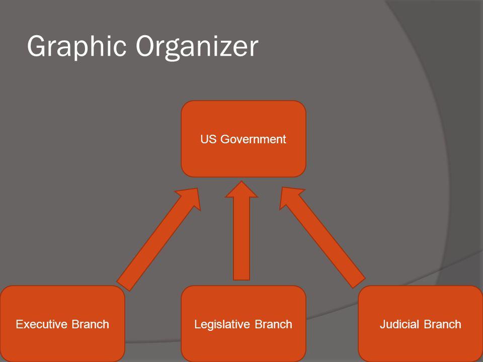 Graphic Organizer US Government Executive Branch Legislative Branch