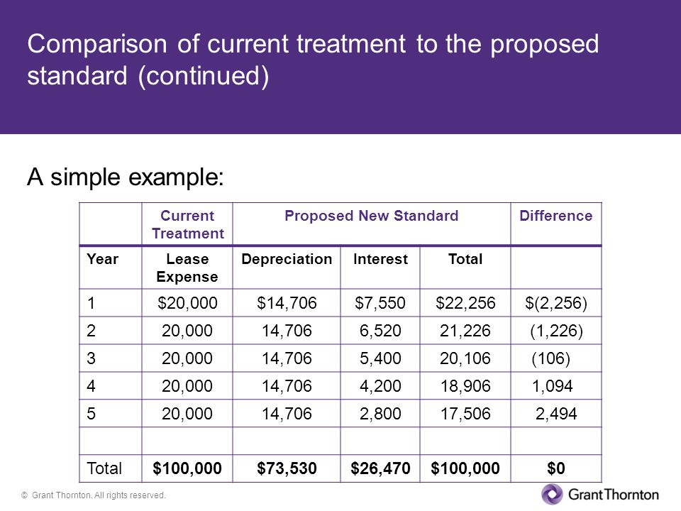 Comparison of current treatment to the proposed standard (continued)