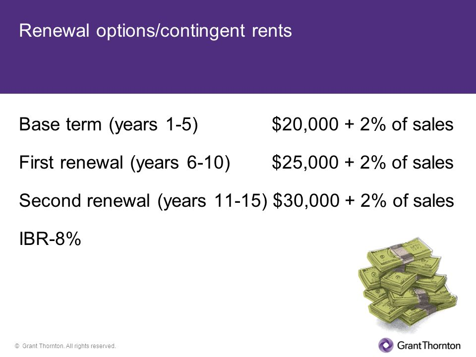 Renewal options/contingent rents