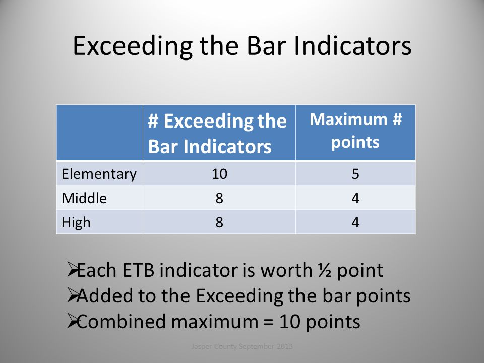 Exceeding the Bar Indicators