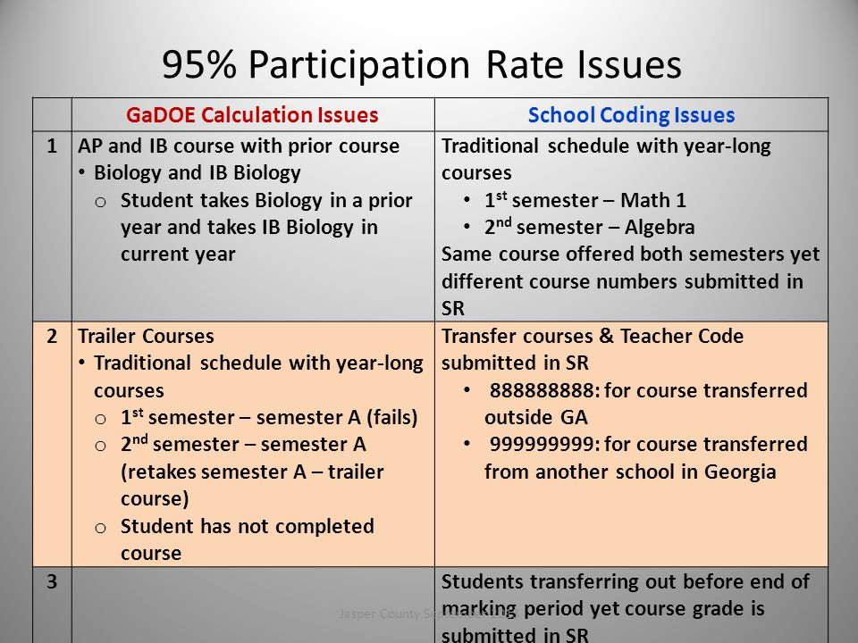 95% Participation Rate Issues