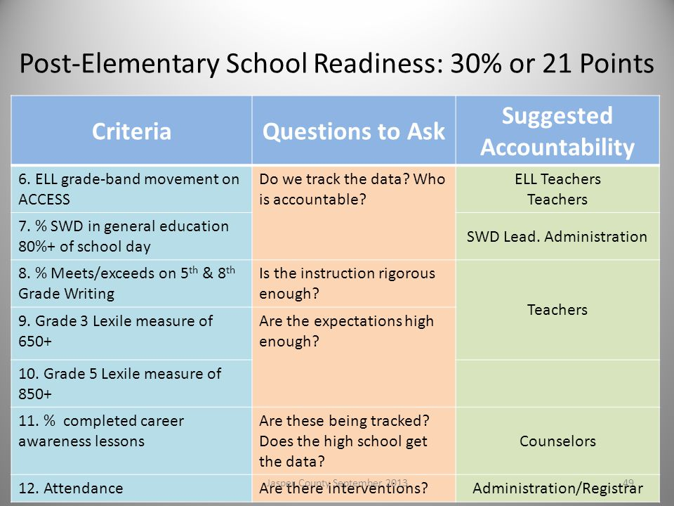 Post-Elementary School Readiness: 30% or 21 Points
