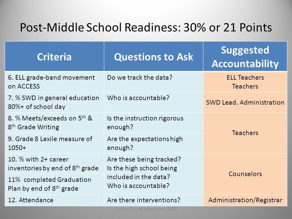 Post-Middle School Readiness: 30% or 21 Points