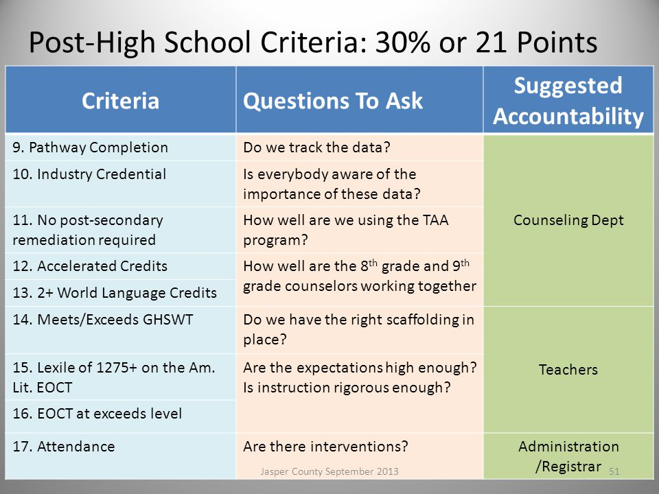 Post-High School Criteria: 30% or 21 Points