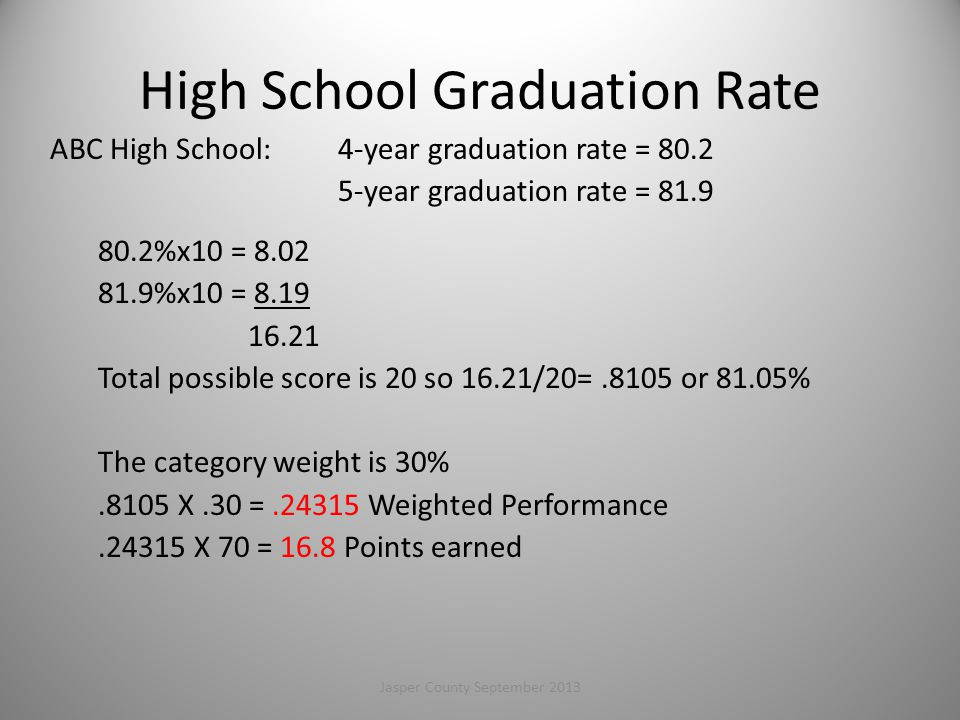 High School Graduation Rate