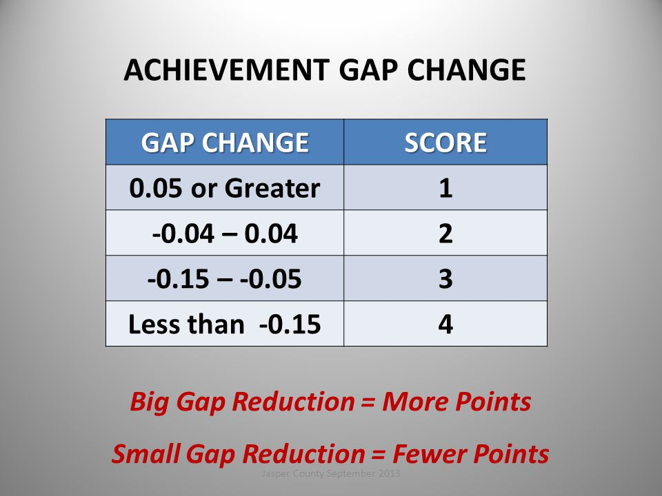 ACHIEVEMENT GAP CHANGE