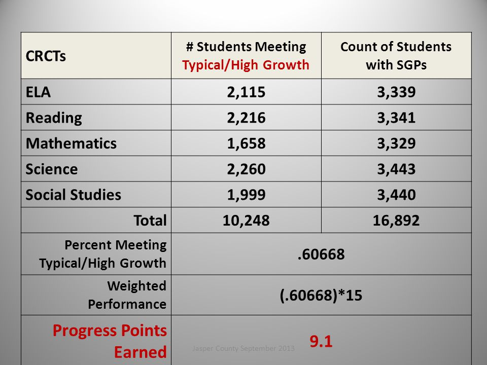 # Students Meeting Typical/High Growth Count of Students with SGPs