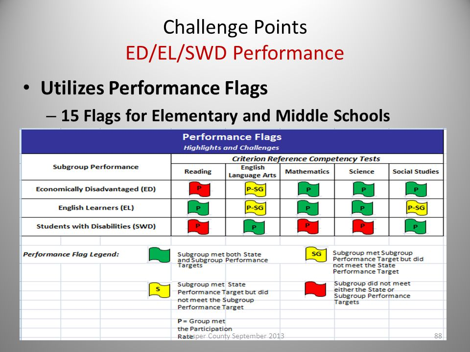 Challenge Points ED/EL/SWD Performance