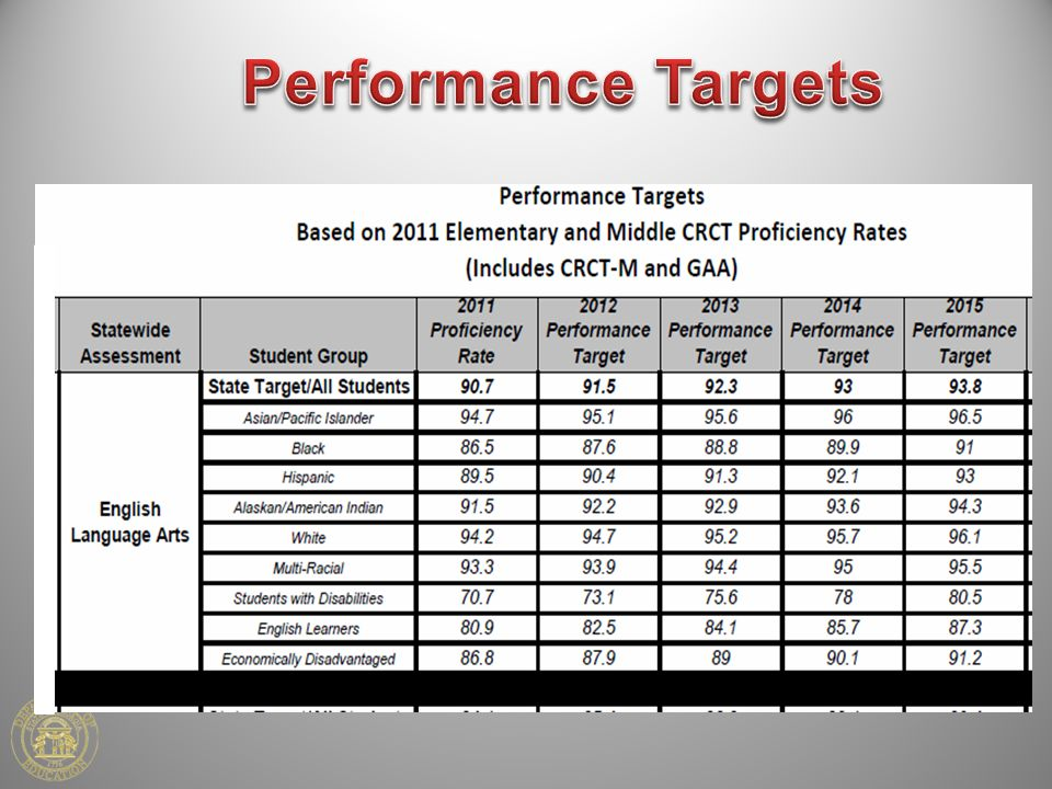 Performance Targets
