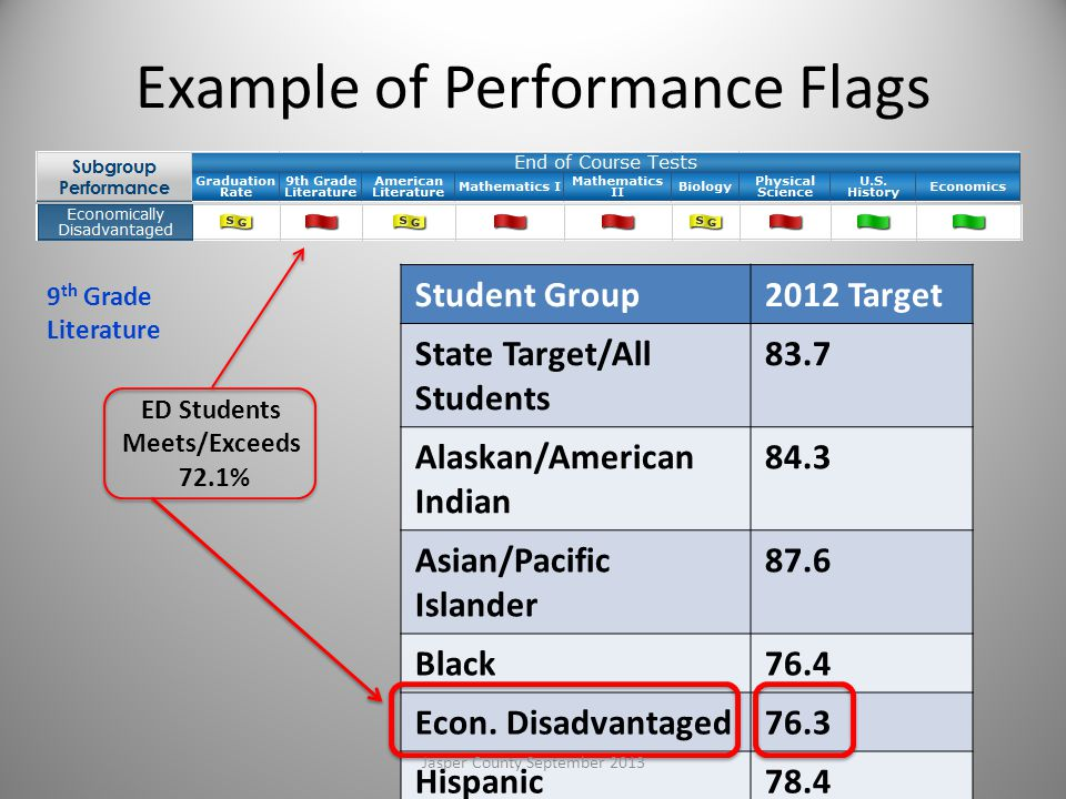 Example of Performance Flags