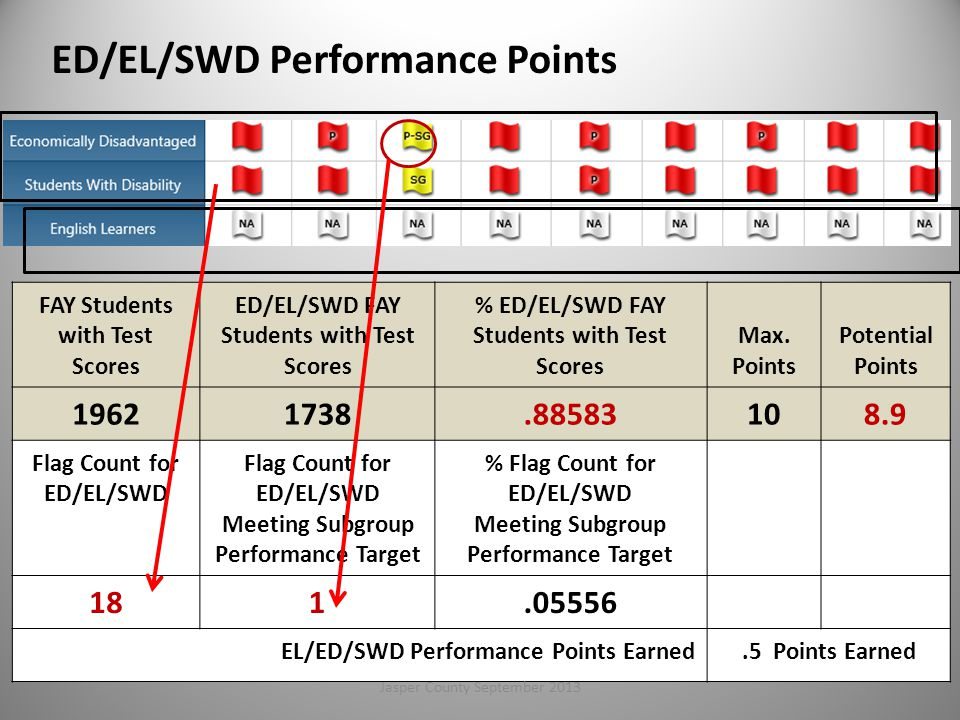 ED/EL/SWD Performance Points