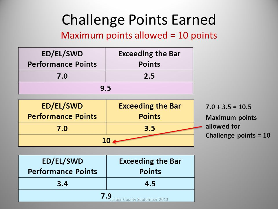 Challenge Points Earned Maximum points allowed = 10 points
