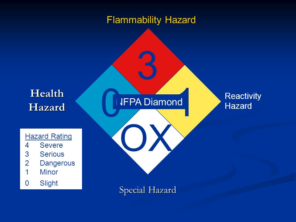 3 1 OX Health Hazard Flammability Hazard NFPA Diamond Special Hazard