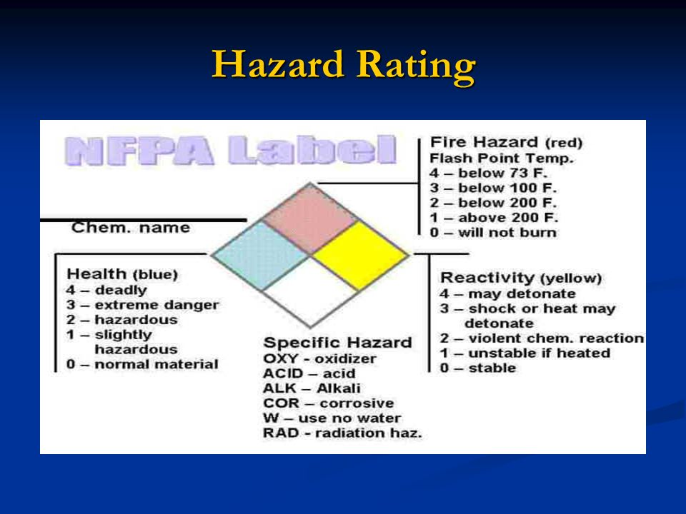 Hazard Rating
