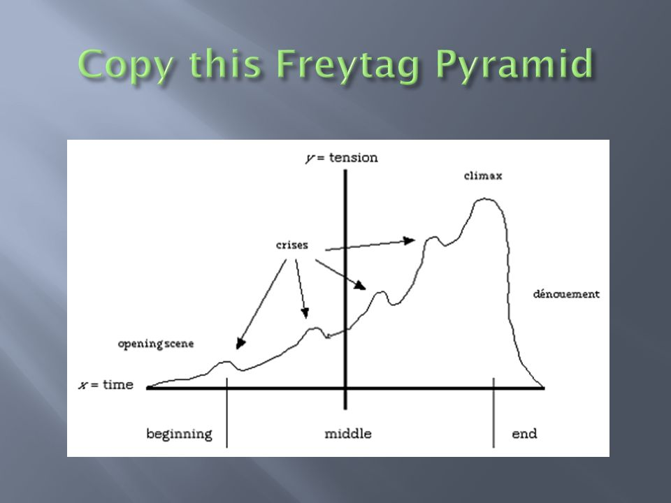 Copy this Freytag Pyramid