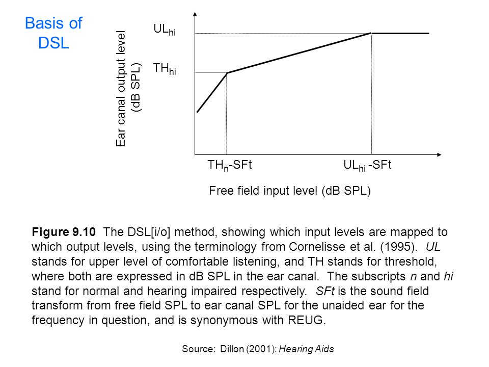 Basis of DSL THhi ULhi THn-SFt ULhi -SFt