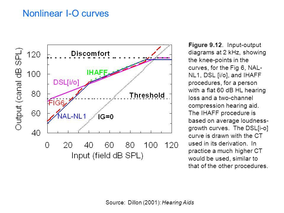 Nonlinear I-O curves