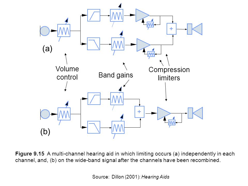 (a) (b) + Volume Compression control limiters Band gains +