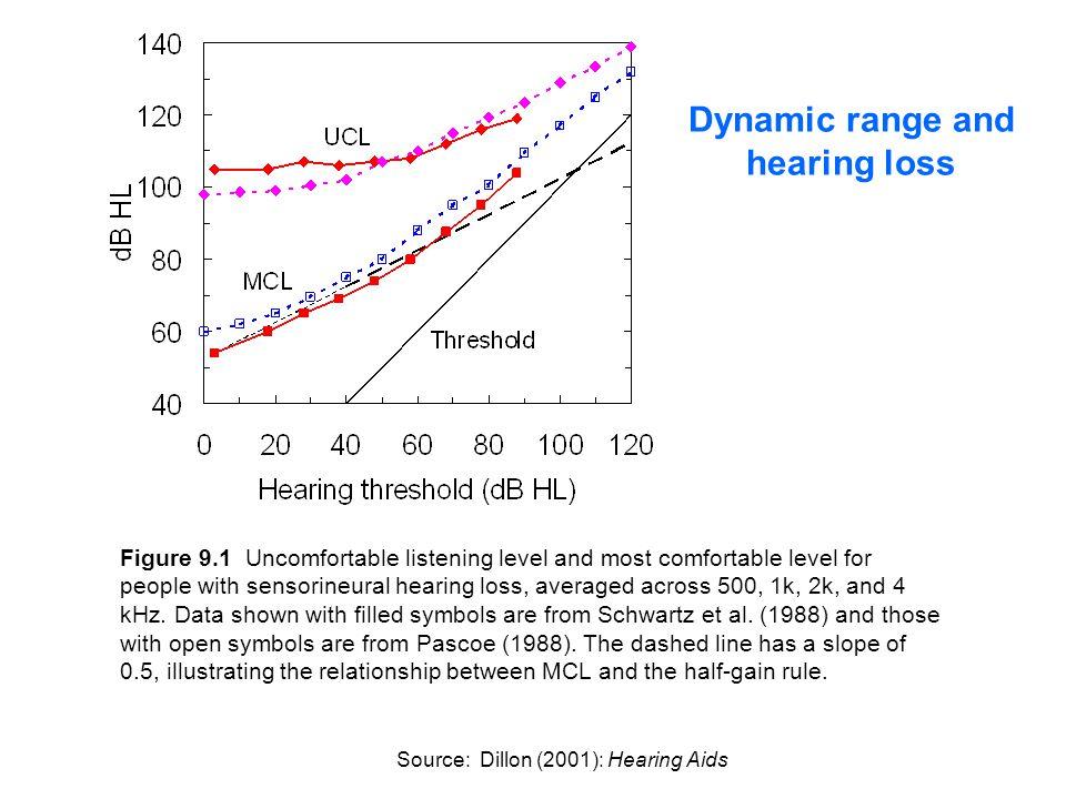 Dynamic range and hearing loss