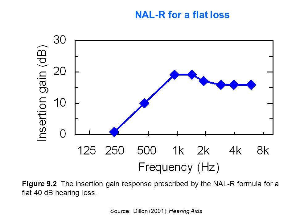 NAL-R for a flat loss Figure 9.2 The insertion gain response prescribed by the NAL-R formula for a flat 40 dB hearing loss.