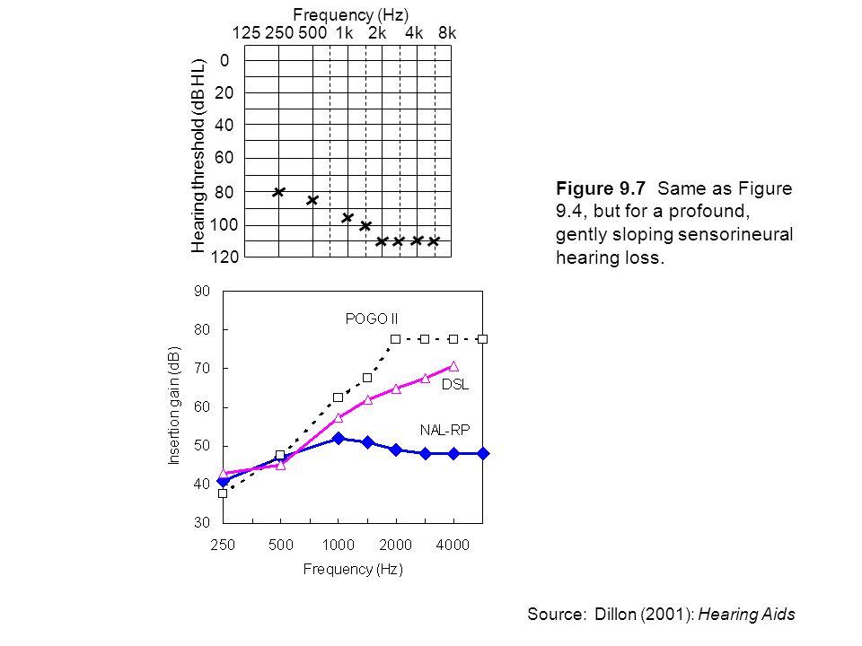 250 125. 500. 1k. 2k. 4k. 8k. 20. 40. 60. 80. 100. 120. Frequency (Hz) Hearing threshold (dB HL)