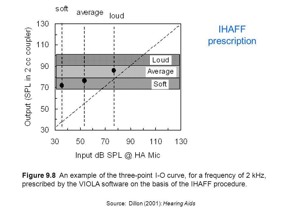 IHAFF prescription