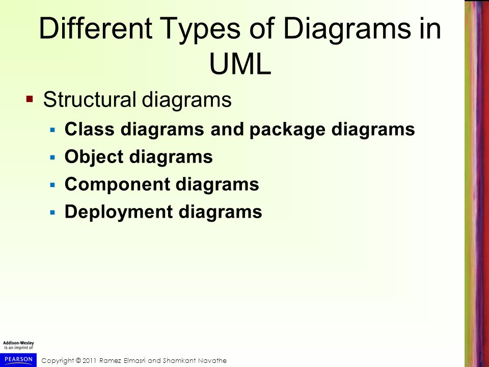 Different Types of Diagrams in UML
