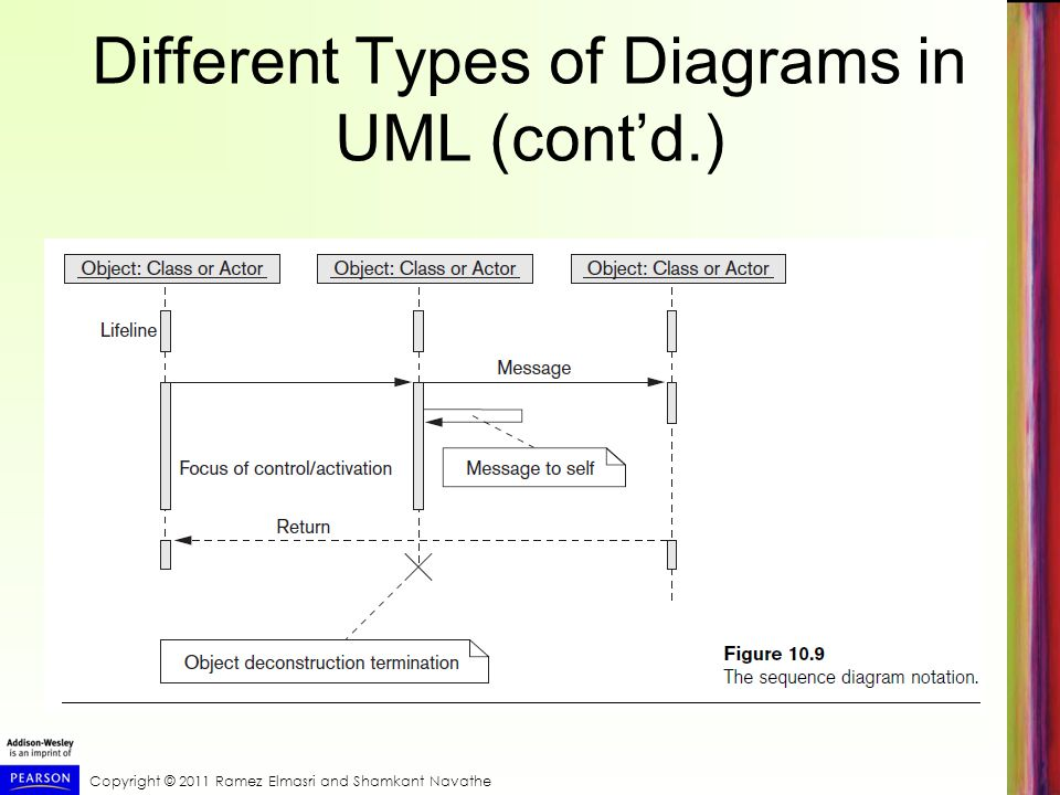 Different Types of Diagrams in UML (cont'd.)