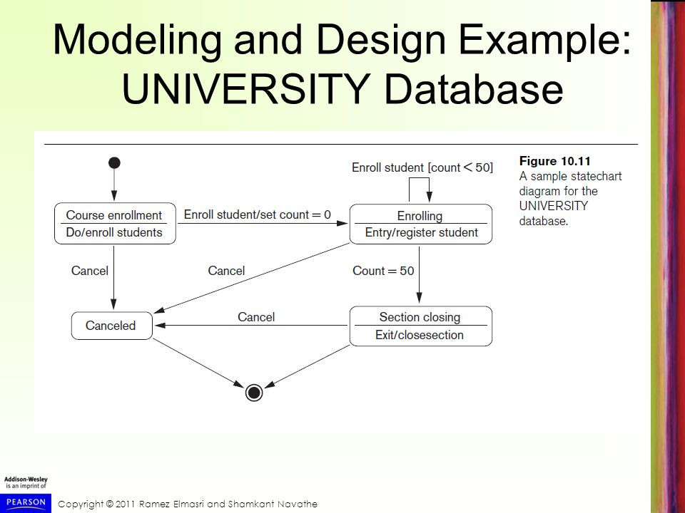 Modeling and Design Example: UNIVERSITY Database