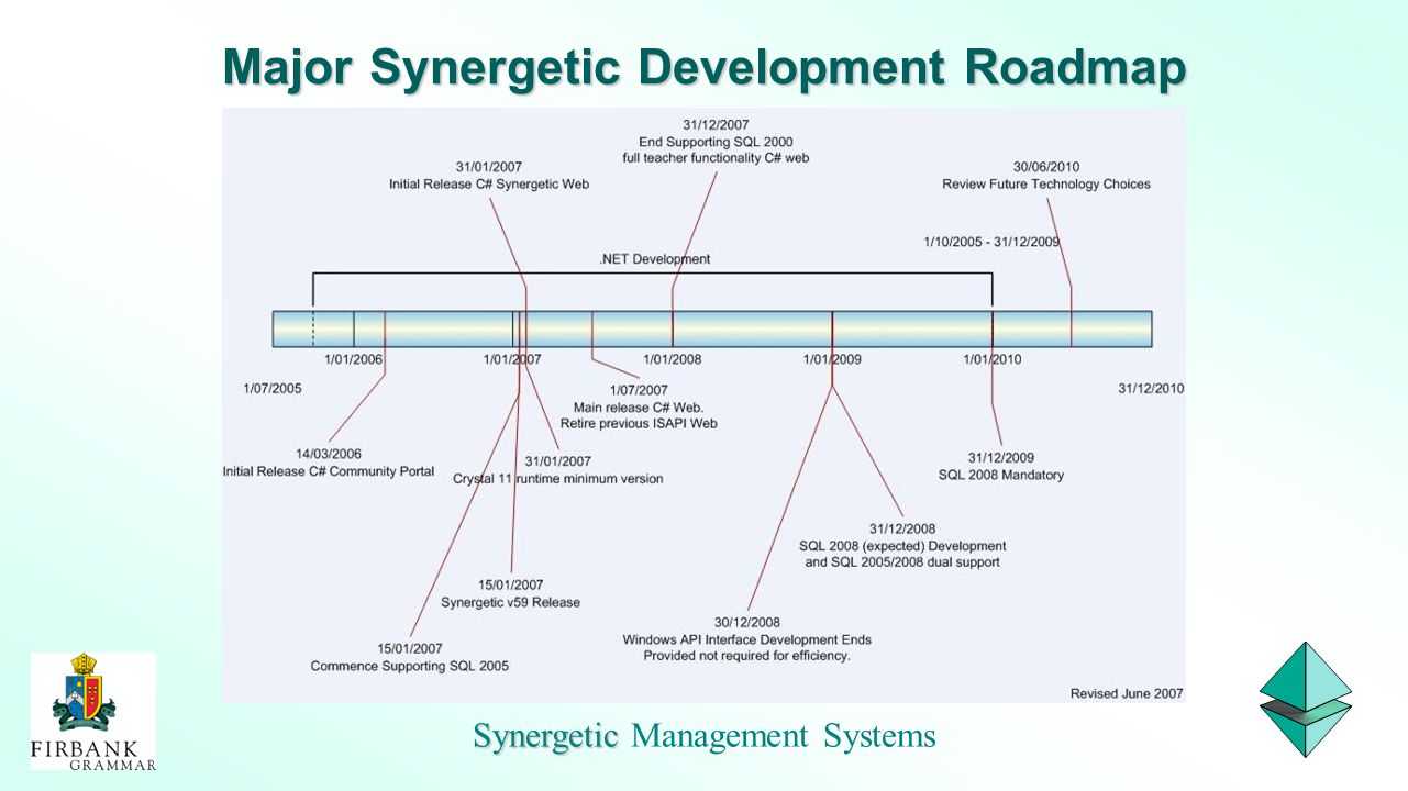 Major Synergetic Development Roadmap