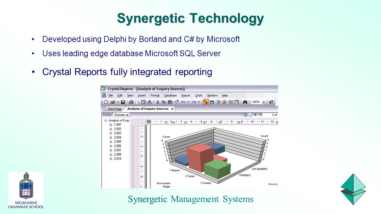 Synergetic Technology