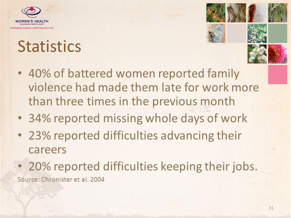 Statistics 40% of battered women reported family violence had made them late for work more than three times in the previous month.