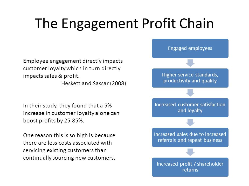 The Engagement Profit Chain