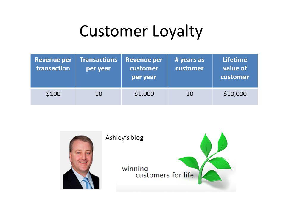 Customer Loyalty Revenue per transaction Transactions per year