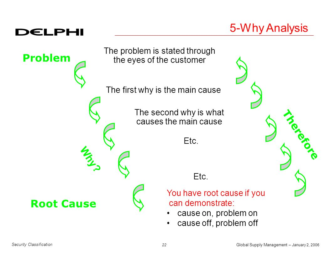 5-Why Analysis Problem Therefore Why Root Cause