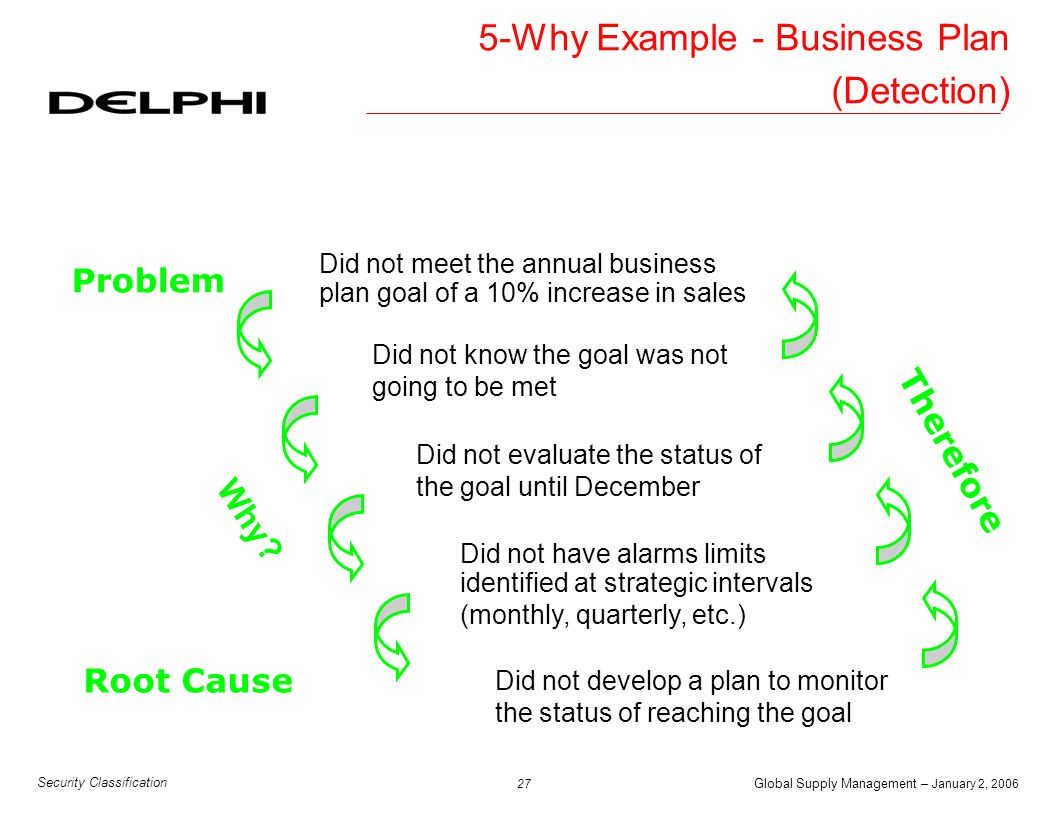 5-Why Example - Business Plan (Detection)