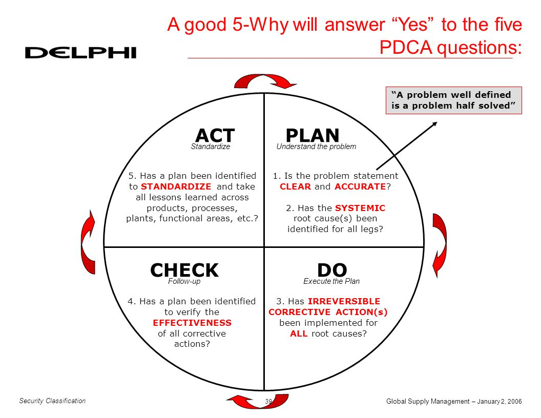 A good 5-Why will answer Yes to the five PDCA questions: