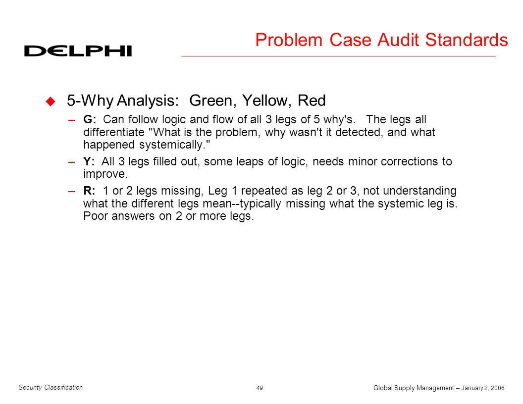 Problem Case Audit Standards