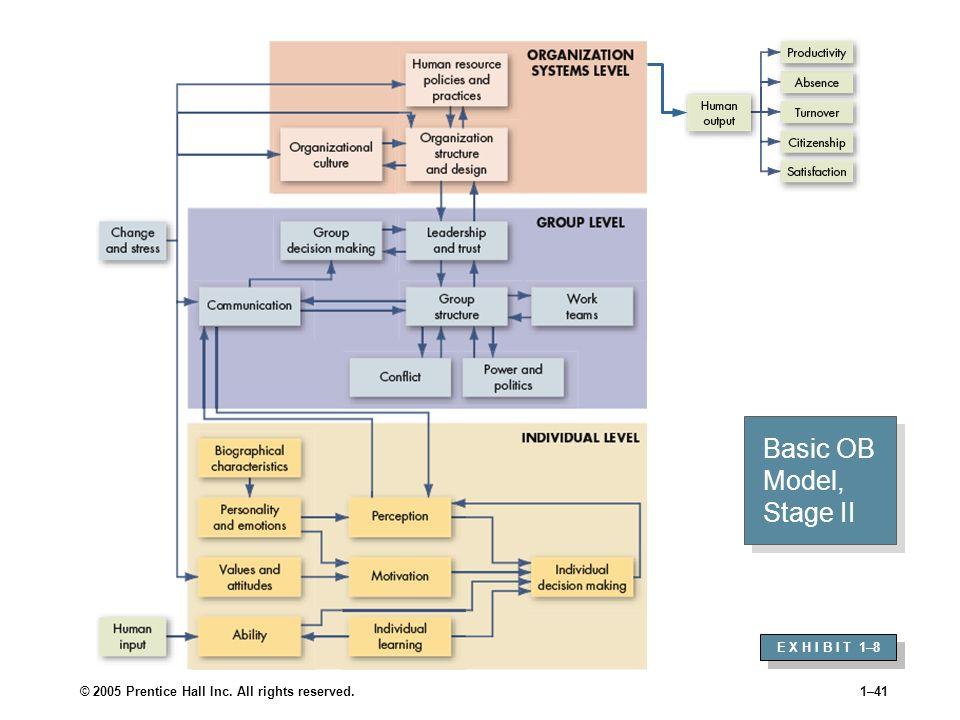 Basic OB Model, Stage II E X H I B I T 1–8