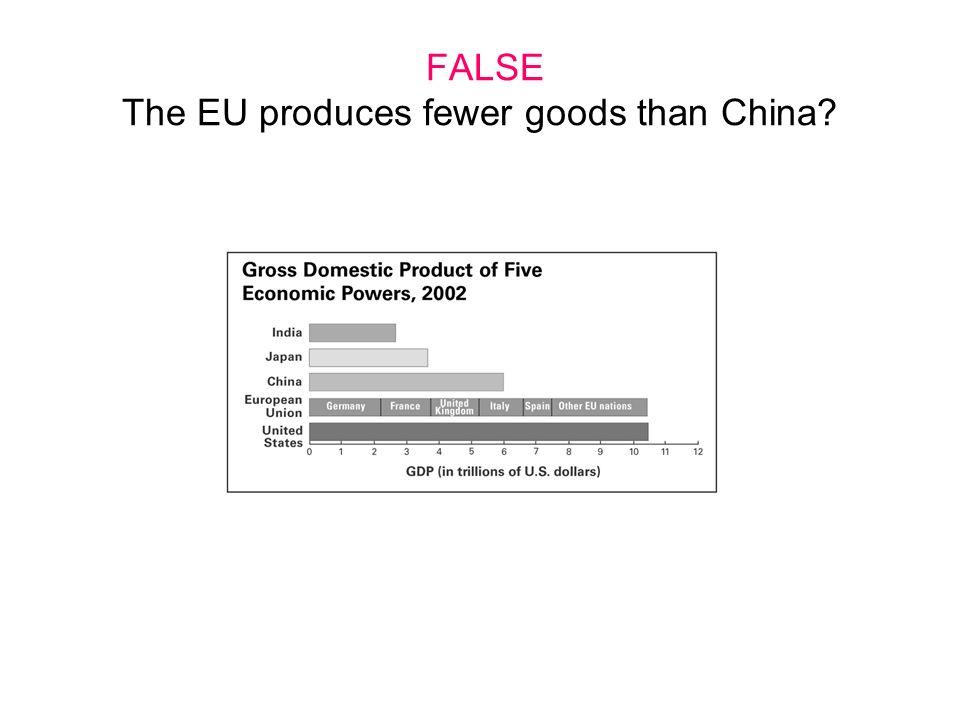 FALSE The EU produces fewer goods than China