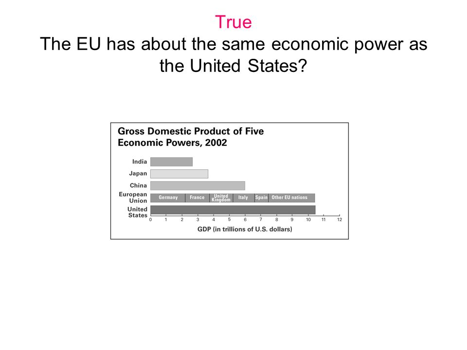 True The EU has about the same economic power as the United States