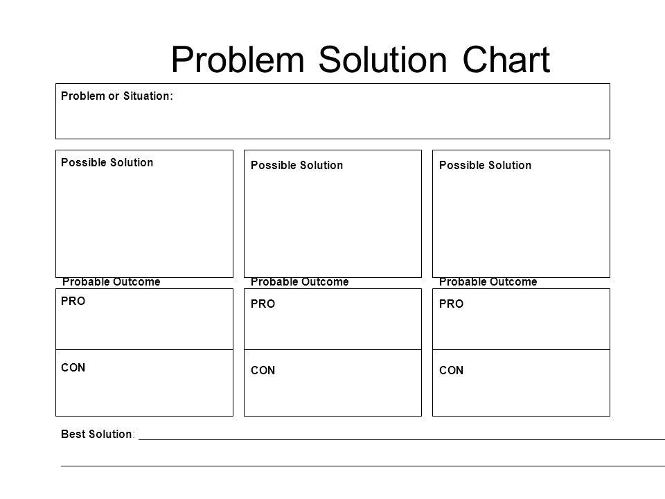Problem Solution Chart