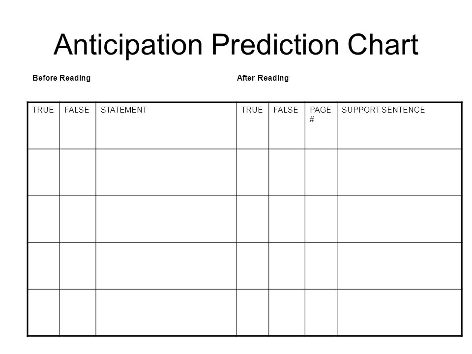 Anticipation Prediction Chart