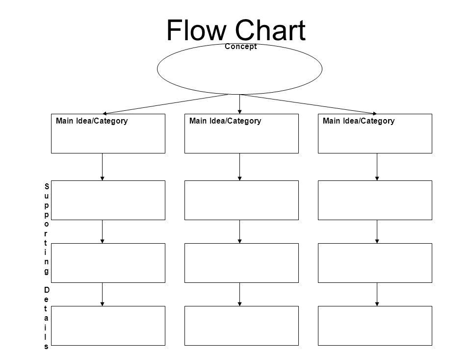 Flow Chart Concept Main Idea/Category Main Idea/Category